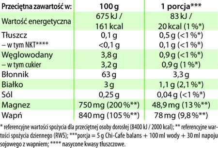 Chi-Cafe balans