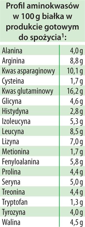 AminoBase Dr Jacobs tabela 2