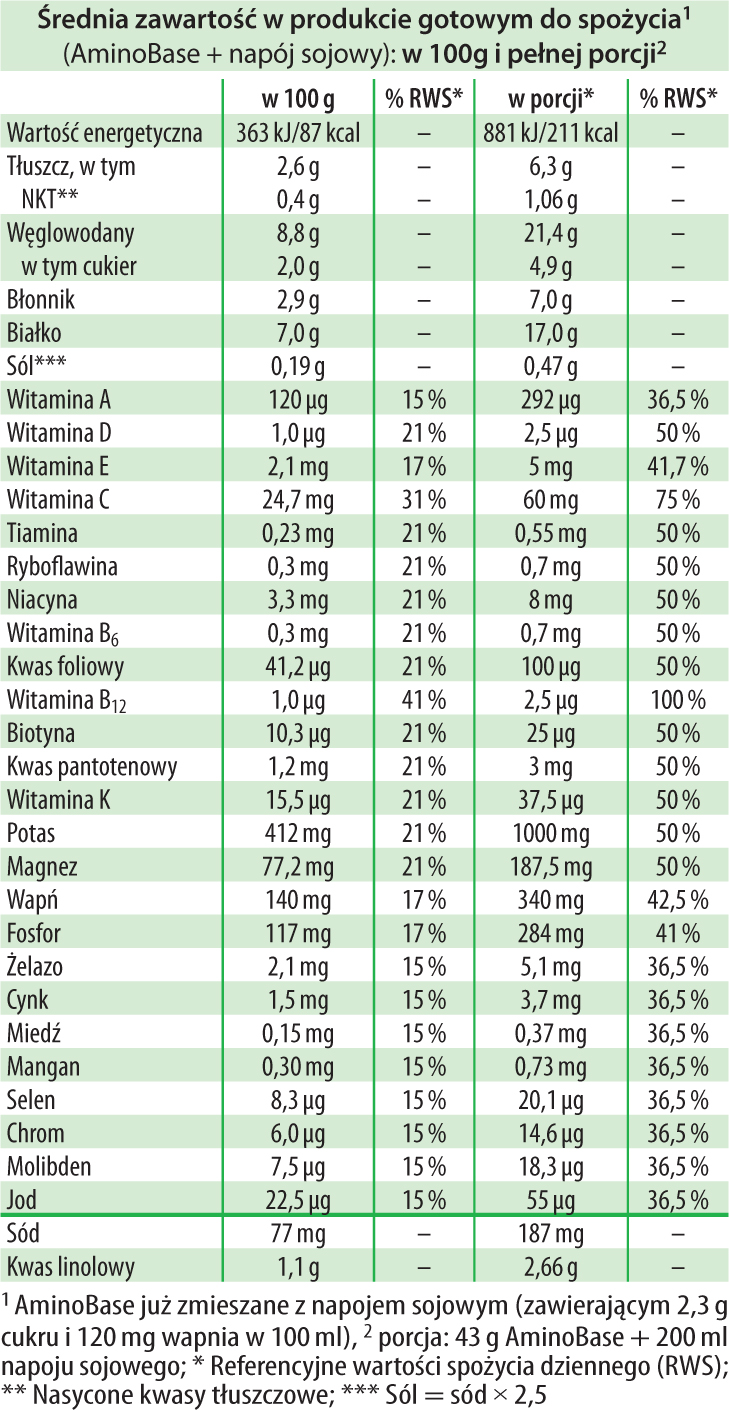 AminoBase Dr Jacobs tabela