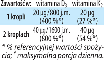 Witamina D3K2 Dr Jacobs tabela