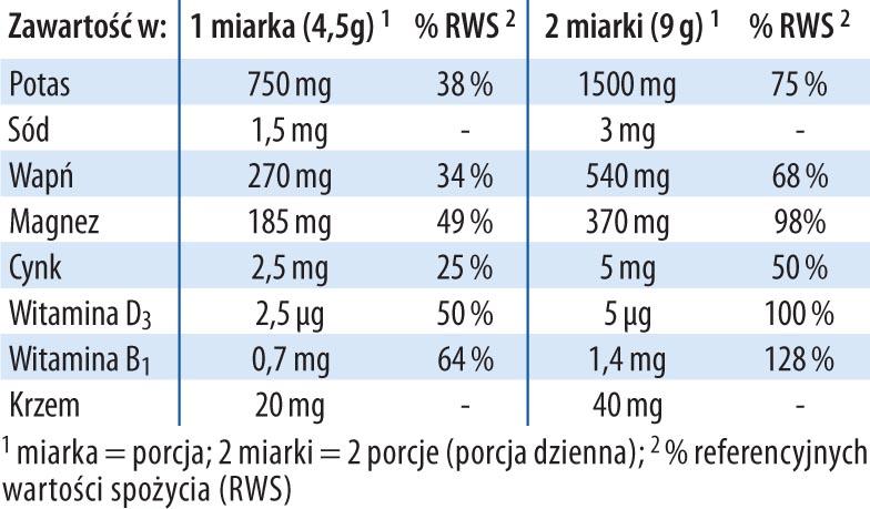 pH balans Dr Jacobs tabela